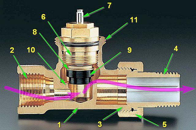 Так устроено подавляющее большинство обычных термоклапанов, устанавливаемых на радиаторы отопления