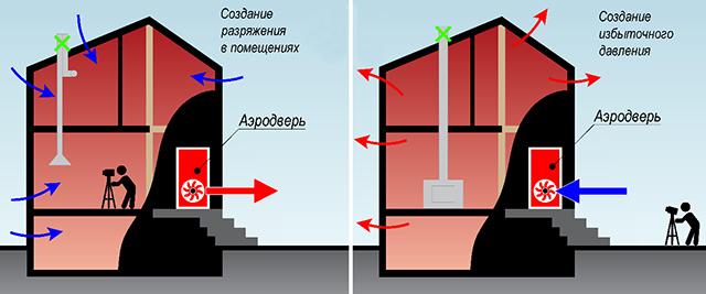 Проверка дома на герметичность