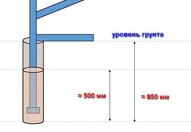 Примерная схема установки опоры каркаса