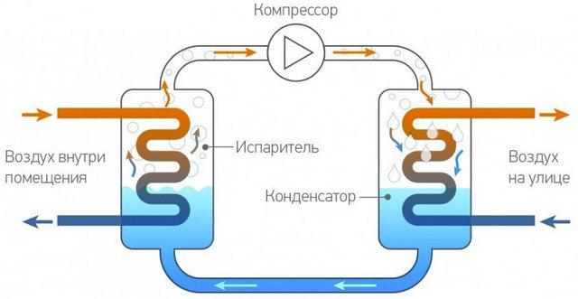 Принцип конструкции компрессионного кондиционера