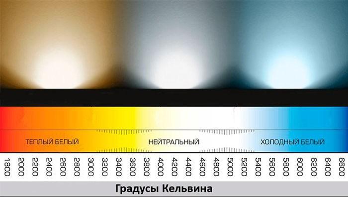 Эта цветовая диаграмма поможет потребителю визуально оценить необходимый ему уровень цветовой температуры лампы
