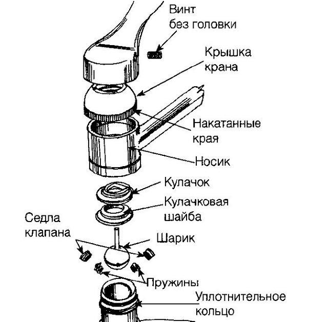 На схеме показано принципиальное устройство смесителя с механизмом шарового типа