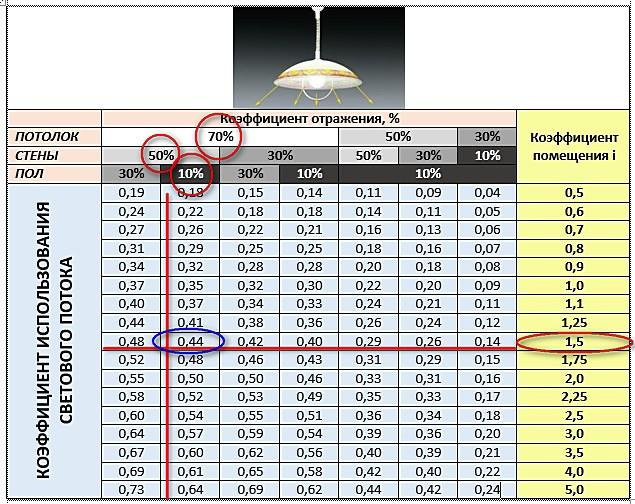 Порядок определения коэффициента использования светового потока (η) по таблицам