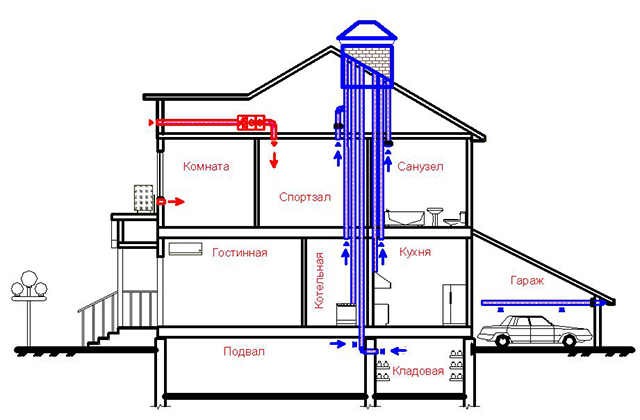 Вытяжные вентиляционные каналы делают во внутренних капитальных стенах. Целесообразно их объединять в группы, чтобв проход через кровлю происходил в одной трубе