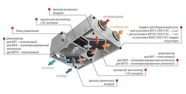Устройство вентиляционной установки с рекуператором
