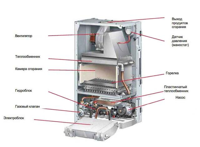 Основные узлы газового настенного котла с закрытой камерой сгорания