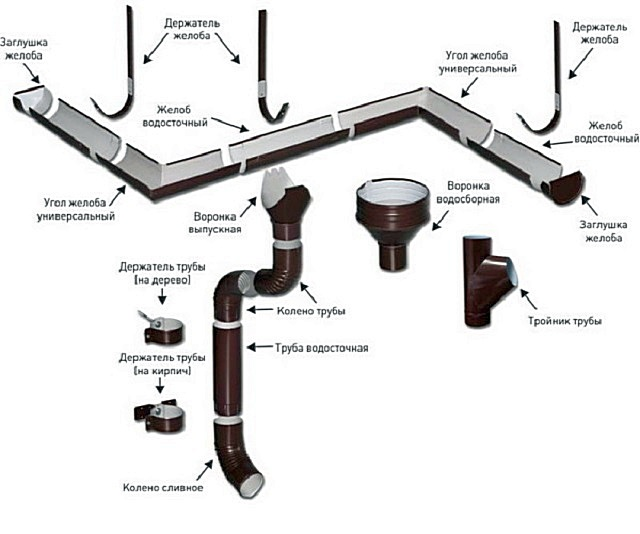 Детали водосточной системы – подбираются индивидуально, в зависимости от степени сложности планируемой конструкции