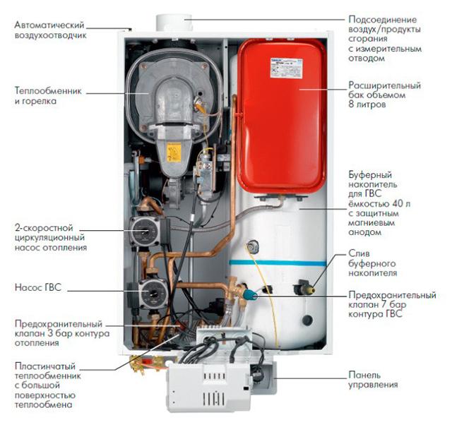 Газовый котел De Dietrich MS 24 BIC FF