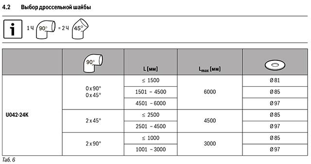 Подбор дроссельных шайб для вертикальных дымоходрв