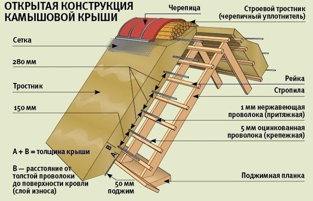 Принцип устройства камышовой крыши открытого типа