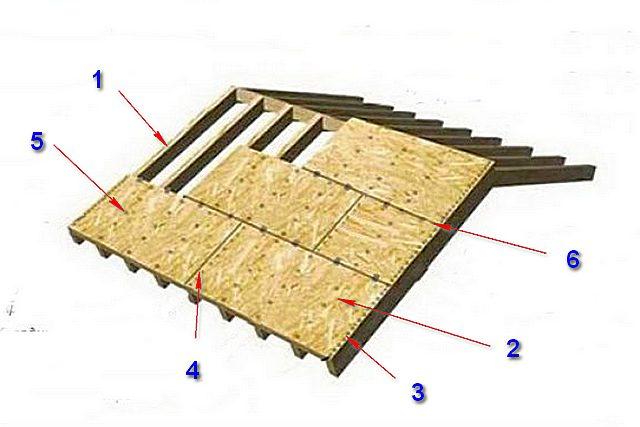 Схема обустройства сплошной обрешетки из листовых материалов для укладки ондулина