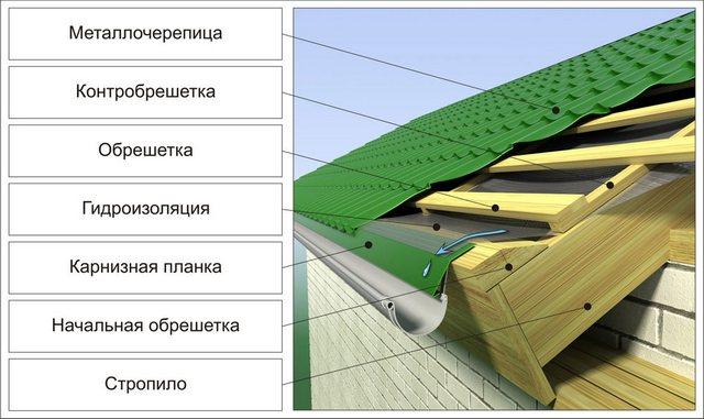 Один из возможных вариантов обустройства карнизного узла обрешетки под металлочерепицу