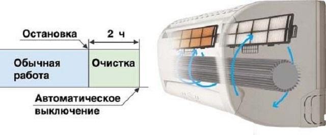 Принцип работы системы самоочистки кондиционера