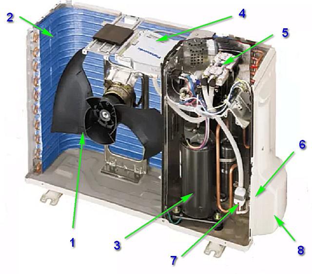Принципиальное устройство внешнего блока сплит-системы