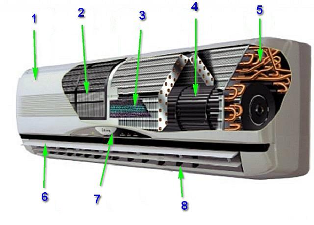 Примерное устройство внутреннего блока кондиционера сплит-компоновки