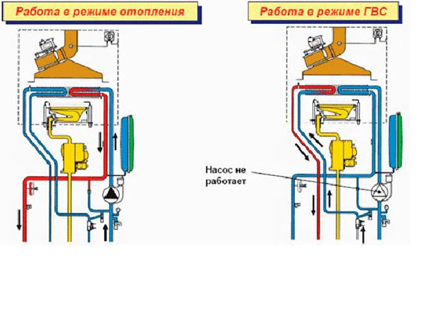 Схема работы котла с битермическим теплообменником