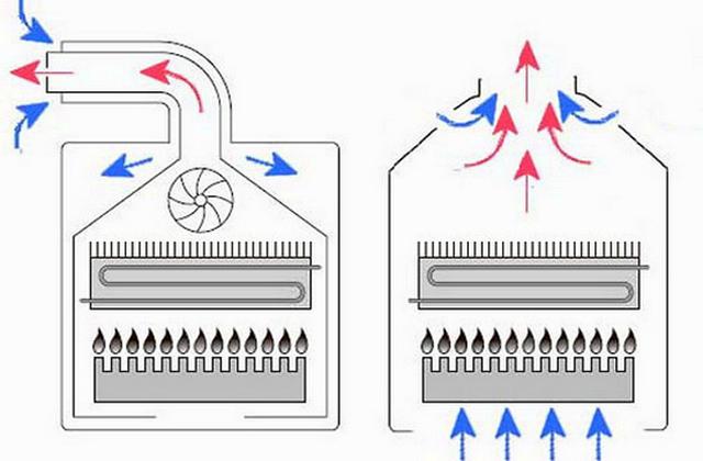 Отличия закрытой (слева) и открытой (справа) камеры сгорания