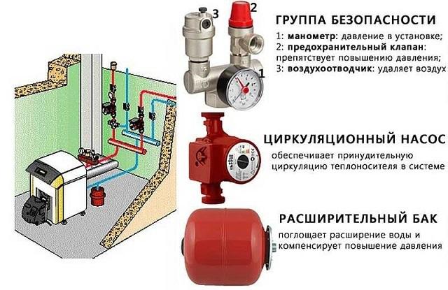 Основные приборы, обеспечивающие работоспособность и безопасность автономной системы отопления