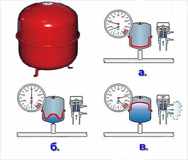 Схема устройства и режимы работы расширительного бака мембранного типа