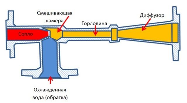Смесительная камера элеваторного узла устроена примерно так, как показано на этой схеме