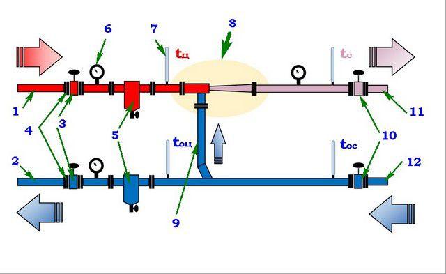 Схема элеваторного узла, обеспечивающего доведение показателей давления и температуры теплоносителя до установленных норм