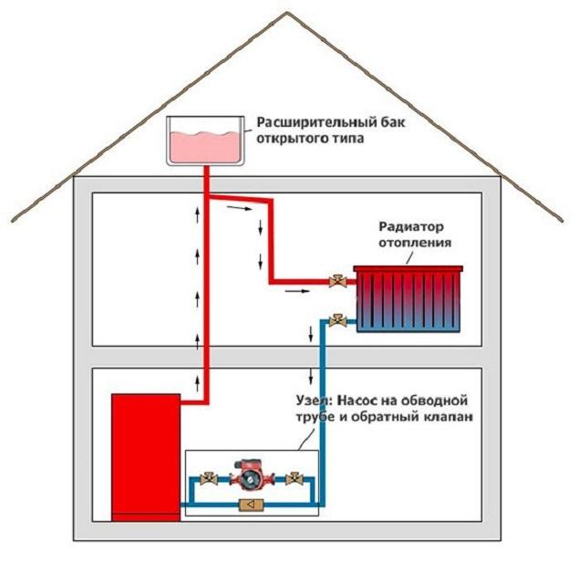 Схема автономной системы отопления с открытым расширительным баком.