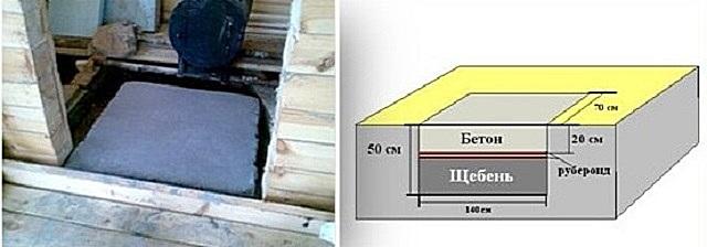 Толщина залитой бетонной части фундамента должна составлять не менее 200 мм.