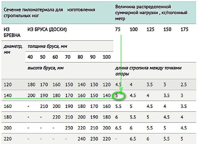 Таблица для подбора сечения бруса или доски исходя из распределённой нагрузки на стропила