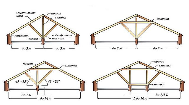В наслонных системах стропильные ноги имеют опору на внутреннюю капитальную перегородку здания