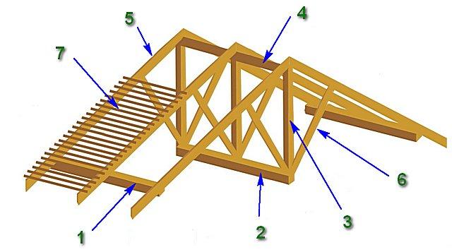 Элементы конструкции стропильной системы наслонного типа