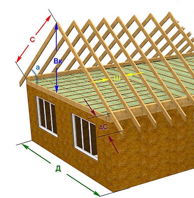 Основные размерные параметры стропильной системы двускатной крыши, к расчетам которой мы сейчас переходим