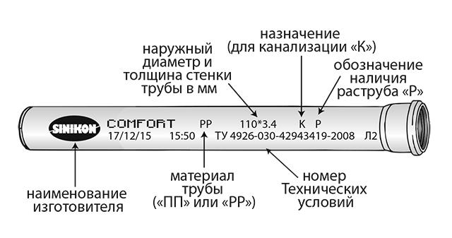 Маркировка «Синикон Комфорт»