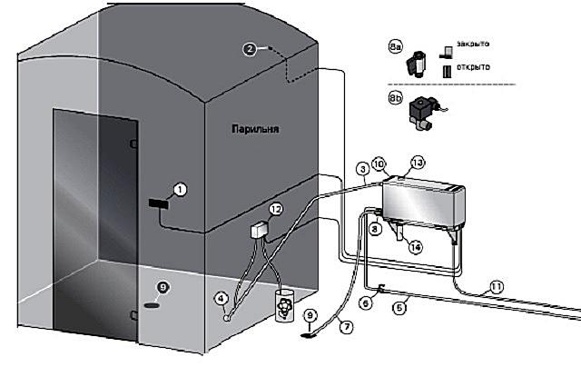Примерная схема расположения блоков и необходимых коммуникаций при внешнем подключении парогенератора для парной