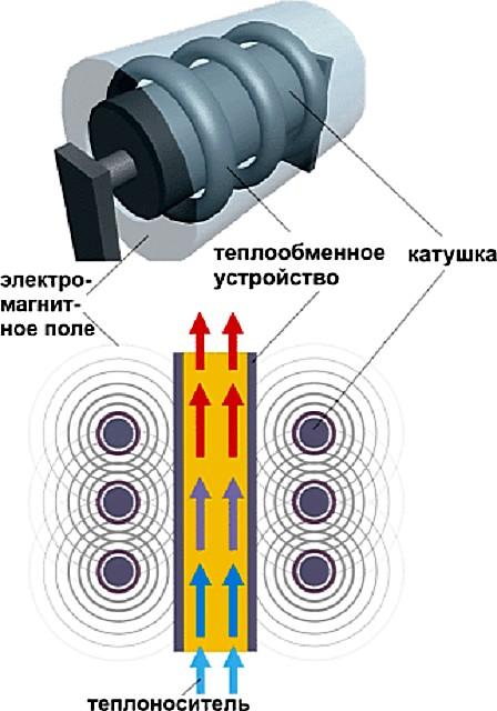Принципиальная схема индукционного нагрева воды