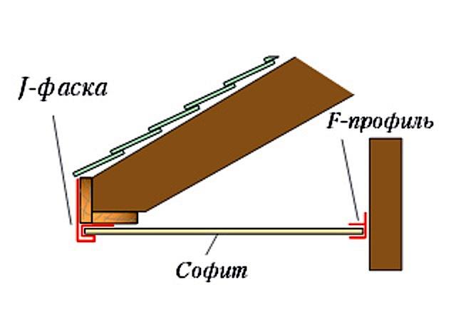 F-профиль удобен для крепления софитных панелей к вертикальной поверхности стены здания