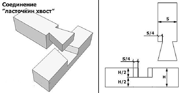 Соединения «ласточкин хвост» надежно скрепят элементы лестницы между собой, придавая конструкции необходимую жесткость.