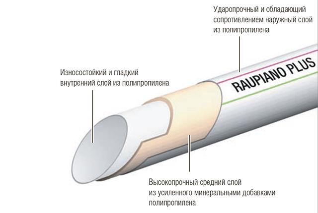 Трубы Rehau Raupiano Plus