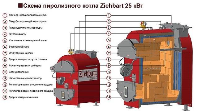 Пример облегченной футеровки отопительного котла, работающего по принципу дожига пиролизных газов