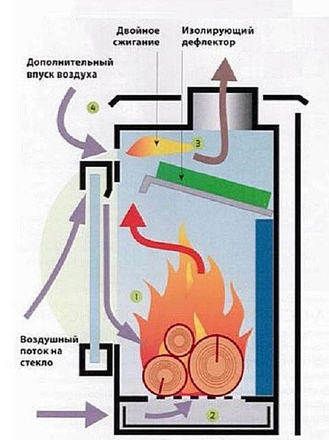Один из примеров устройства чугунной печи длительного горения без водяного контура