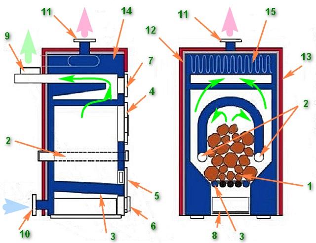 Чугунная дровяная печь длительного горения, оснащенная водяной «рубашкой» по которой циркулирует теплоноситель локальной системы отопления