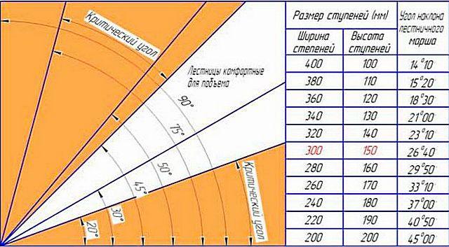 Таблица с рекомендуемыми размерами ступеней для лестниц различного уклона