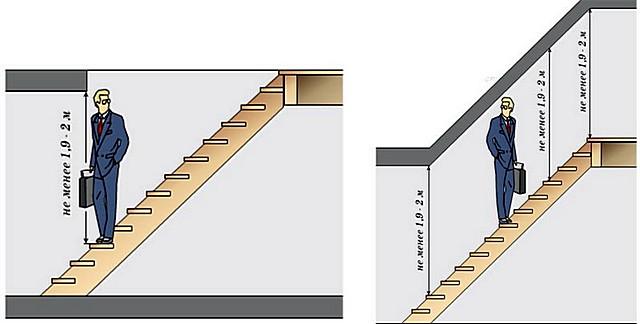 Высота перекрытия над лестничным маршем и расположение проема должны быть такими, чтобы даже высокий человек перемещался свободно, не опасаясь удариться головой