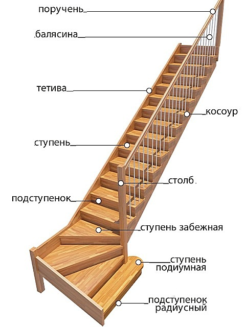 Наименования основных деталей лестницы с забежным участком