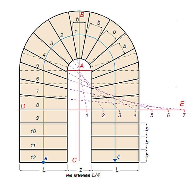Первый способ расчета параметров забежных ступеней П-образной лестницы