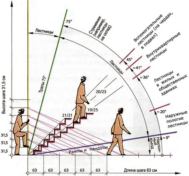 Рекомендуемые параметры лестниц, с точки зрения максимального удобства и безопасности