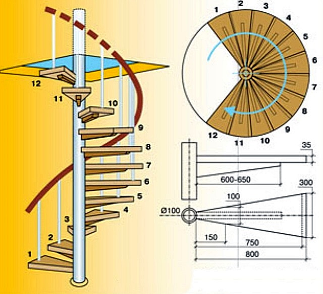 Принцип устройства винтовой лестницы