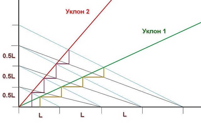 Схема, показывающая принцип графического определения высоты и ширины ступеней.