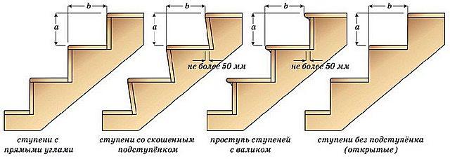 Различные способы увеличить ширину ступени до приемлемого размера.