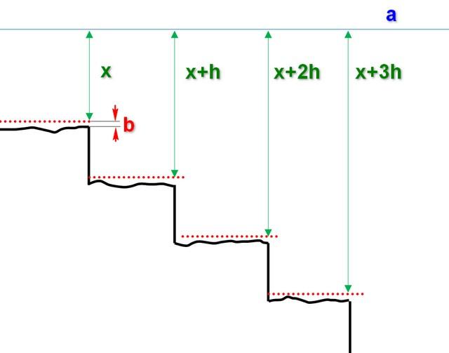 Принцип разметки ступеней под выставление маячков для выравнивания