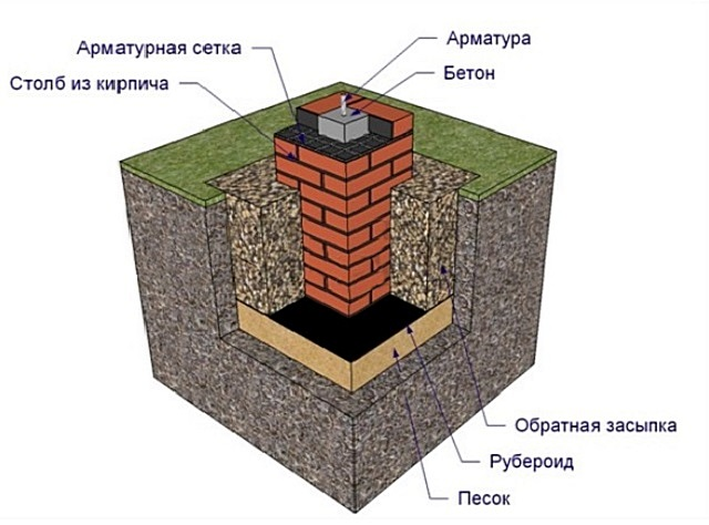 Один из вариантов обустройства фундаментного кирпичного столба с железобетонным заполнением